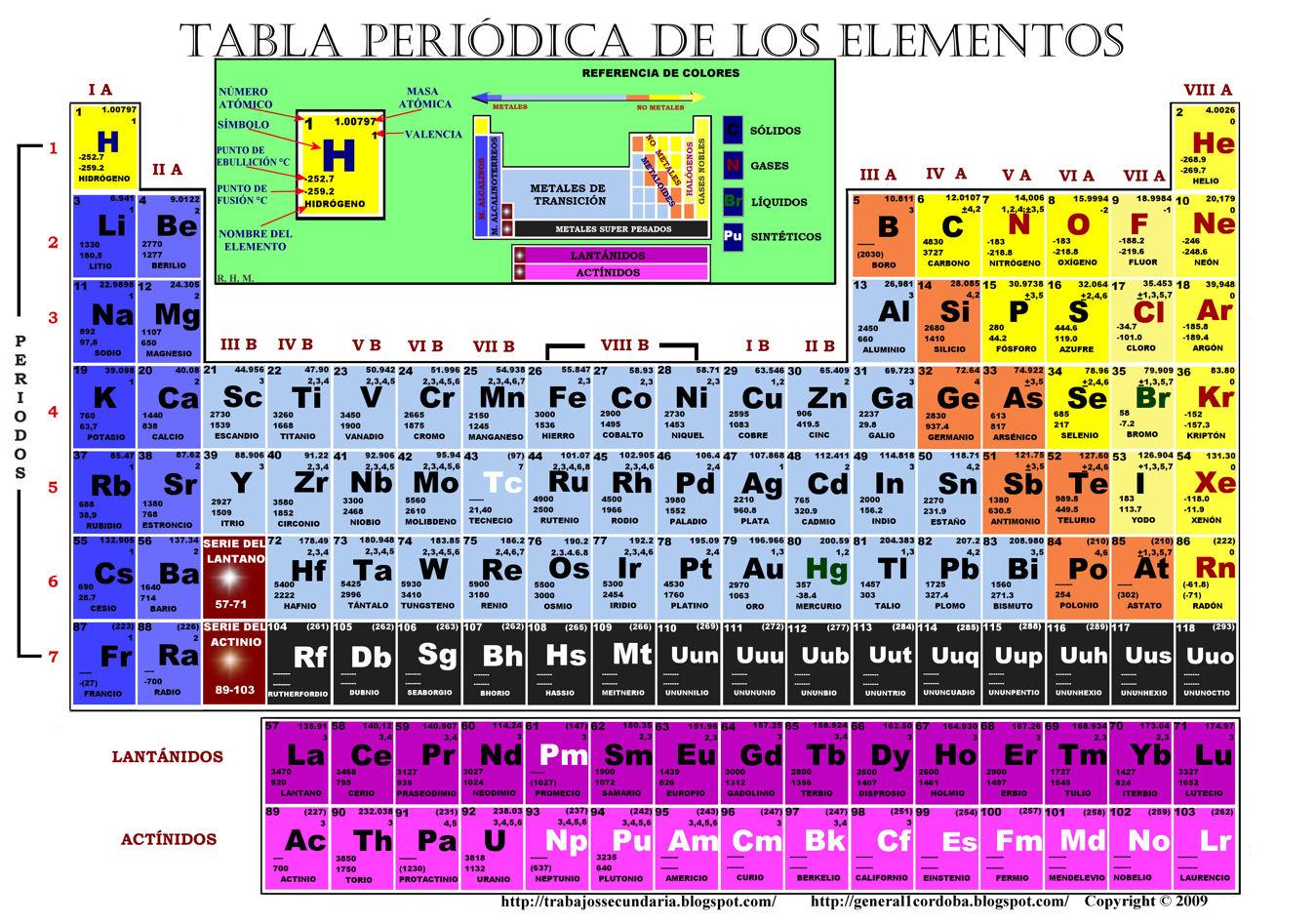 Ciencias 3 qumica tabla periodica tabla periodica la tabla peridica de los elementos urtaz Choice Image