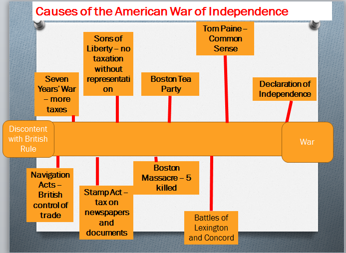 reasons for american war of independence