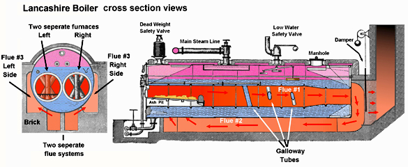 Lancashire Boiler |Mechanical Engineering