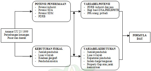 Pengertian Dana Alokasi Umum