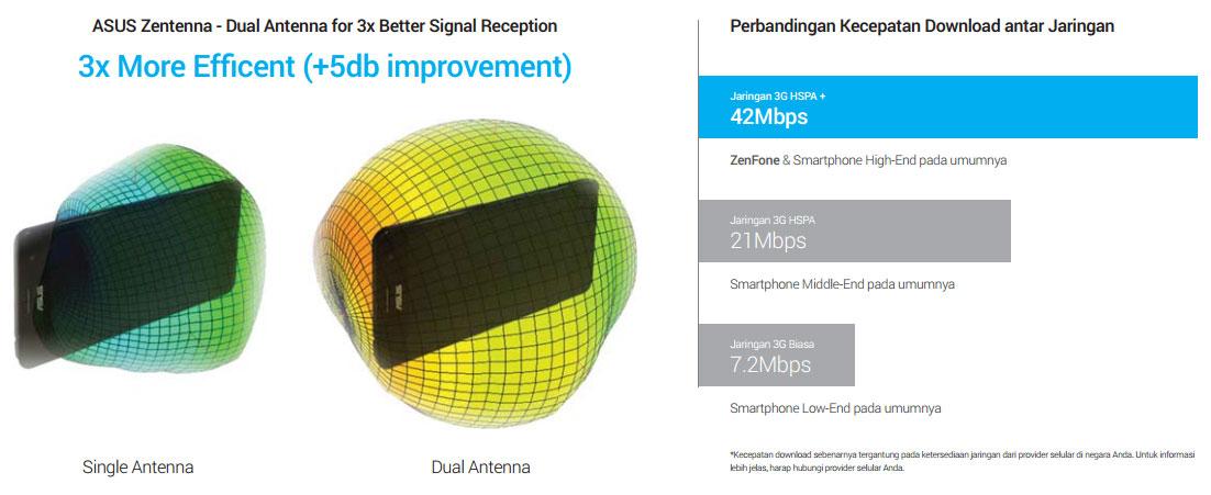 ASUS ZenFone Smartphone Android Terbaik dengan Dual Antenna