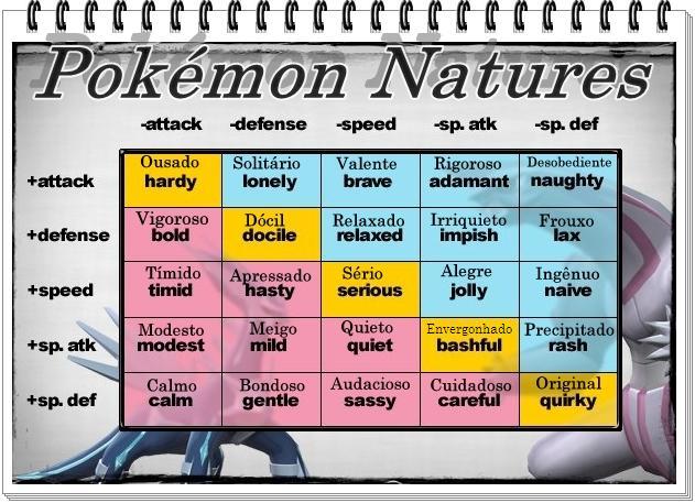 Pokemon Natureza E Caracter 237 Sticas Explicado Pok 233 Mon Legend