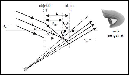 Pembesaran Teleskop Bintang (Teleskop Bias)