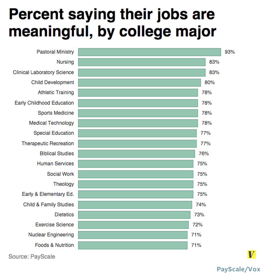 Ministry majors with most jobs