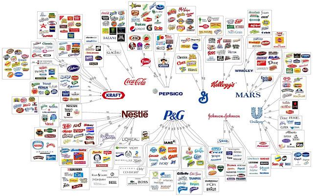 Diez empresas que controlan el mundo