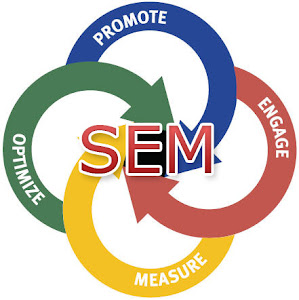 Search engine marketing from Nigeria's # 1 Website Design, SEO, PPC Company