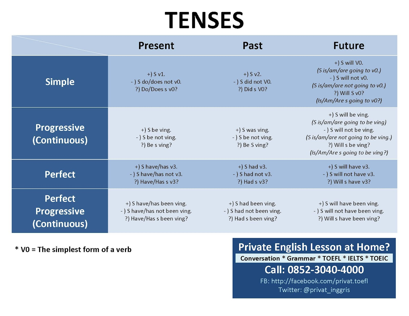 Privat TOEFL: Table of Tenses