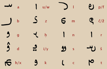 the persian writing system Tips on reading persian words in this page, you'll be presented with some handy tips on guessing the pronunciation of persian words persian writing system is technically called abjad.