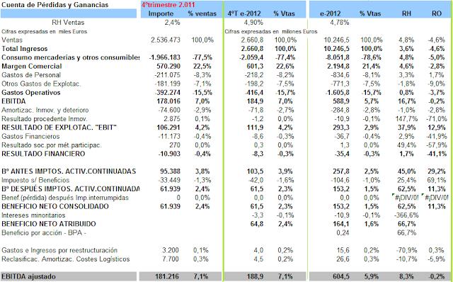Estimac+cierre+3T+yejercico+2012.png