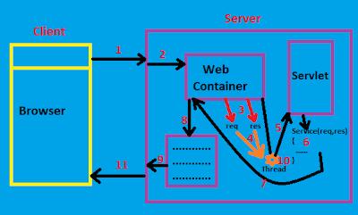 Servlet flow