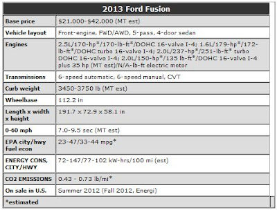 2013 Ford Fusion Review Price Interior Engine Exterior The List Of Cars