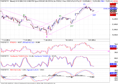 "Nifty hits ""resistance"", and USDINR finds ""support""!"