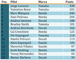 Classificació MotoGP 2015
