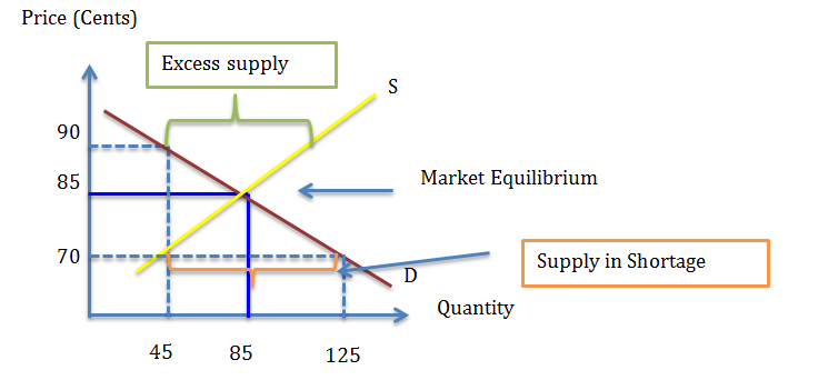market equilibrium process Market equilibrium process paper (week 2) economics 561 professor rafat abbasi market equilibrium process eco 561 november 2, 2015 kate stowe law of demand o demand is the.