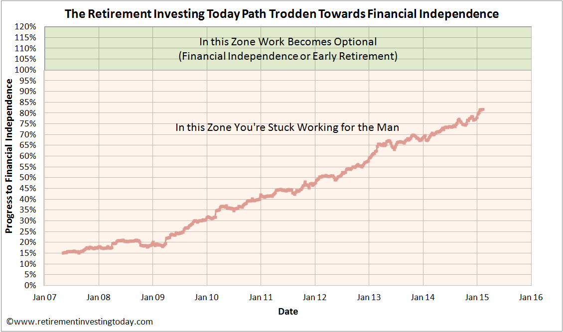 The Retirement Investing Today Path Trodden Towards Financial Independence