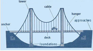 Pegs science lab bags knex bridges lab write the name of the first bridge shown in the booklet underline the name of the bridge 6 make the bridge 7 draw a diagram of the bridge label the ccuart Choice Image