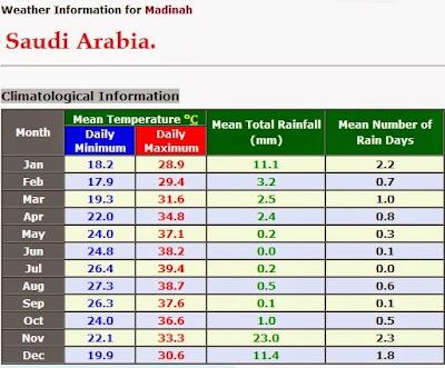Cuaca di Madinah