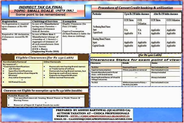 SMALL SCALE UNITS VALUE BASED EXEMPTIONS INDIRECT TAX CA FINAL
