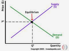 air jordan and market equilibrium