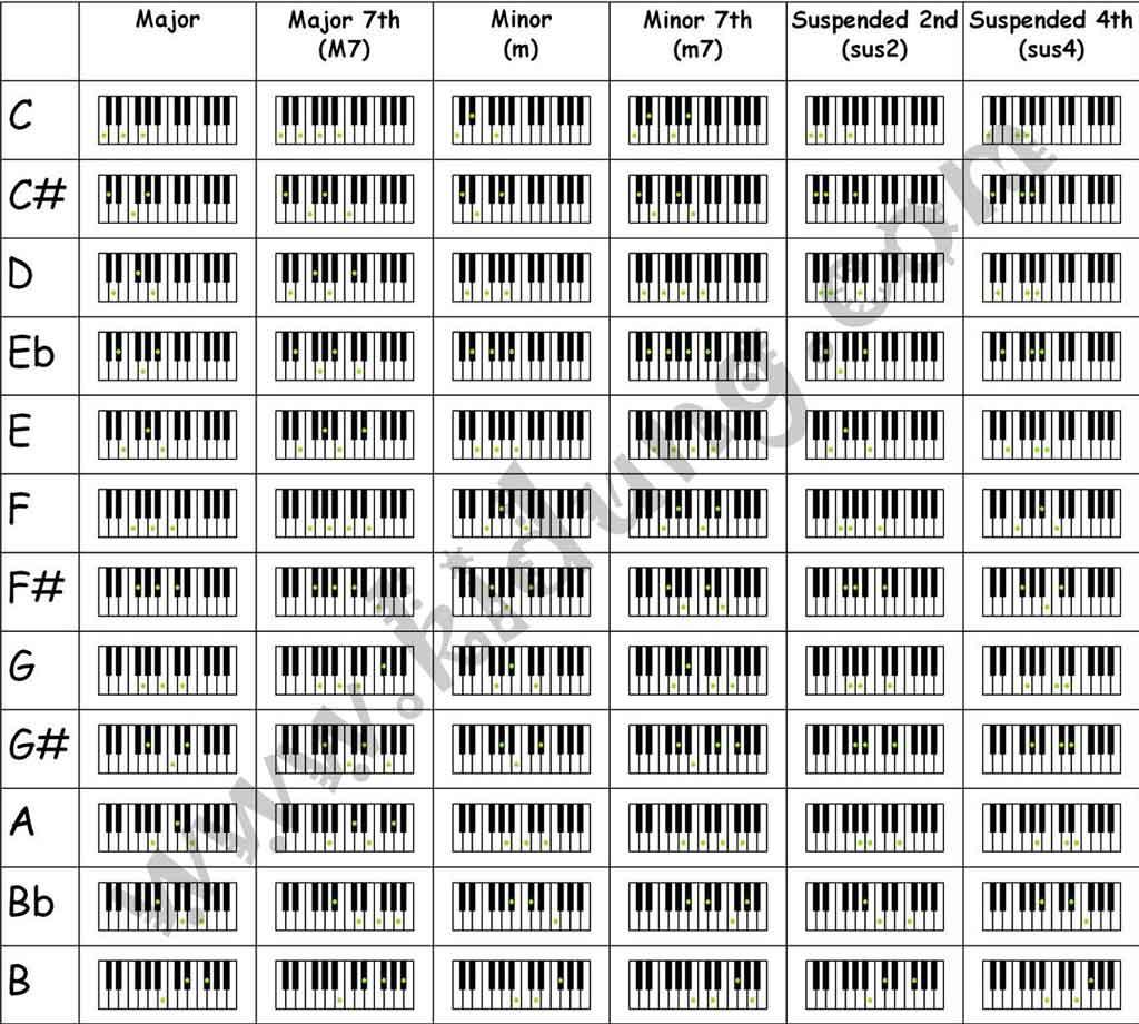 Piano Cheat Music Images: Musik Skill: Belajar Piano