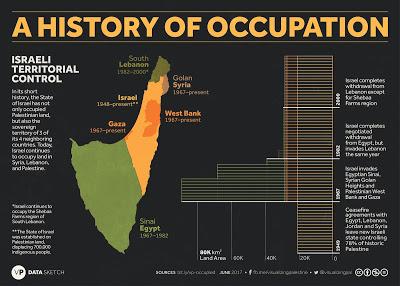Israel | UMA HISTÓRIA DE OCUPAÇÕES