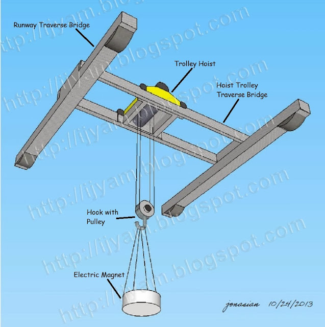 Typical overhead crane with top running trolley hoist fitted with an electromagnet suspended from its hook.