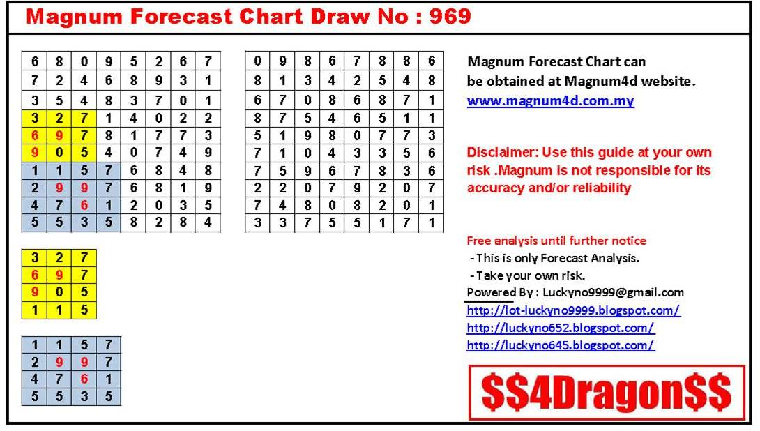 is the new magnum forecast chart after this i will use the new magnum