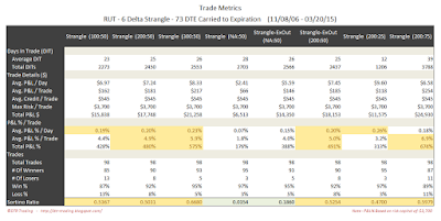 Short Options Strangle Trade Metrics RUT 73 DTE 6 Delta Risk:Reward Exits