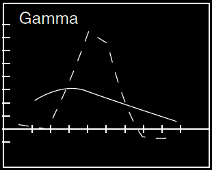 Gamma Put Ratio BackSpread Option