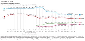 Izquierda Unida, con un 15,6%, se sitúa a menos de ocho puntos del PSOE