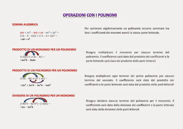 mappedsa mappa schema dsa dislessia discalculia matematica algebra operazioni polinomi equazioni monomi