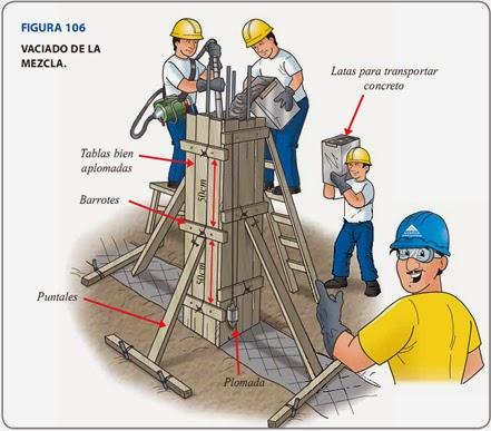 Obras civiles concretos for Mezcla de hormigon