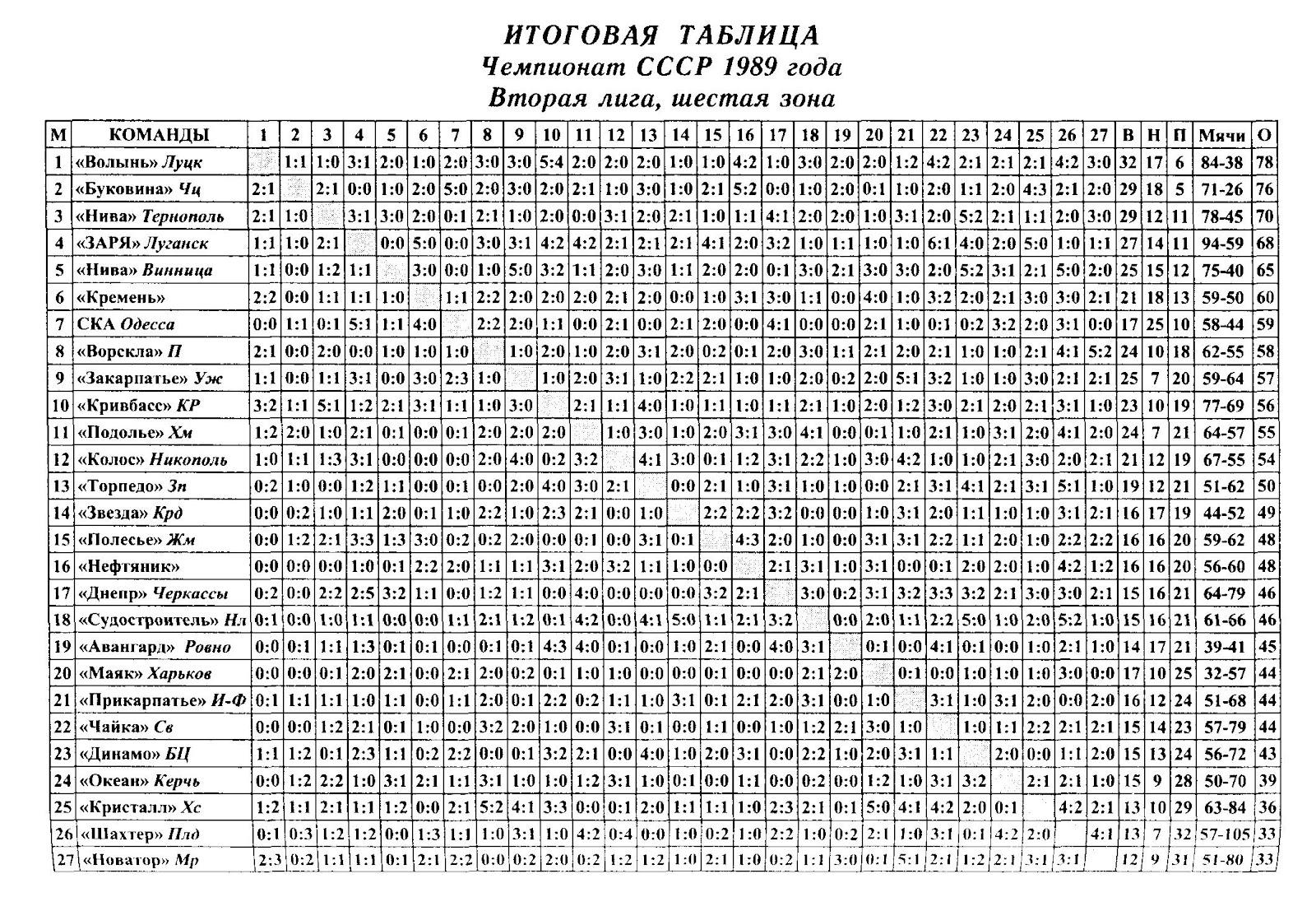Таблица на деление 19 фотография