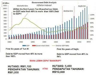 Mengapa Malaysia Tidak Muflis Tahun 1985 Kerana Hutang Negara Lebih 100 Peratus Berbanding KDNK - Mengapa Sekarang Ketika 55 Peratus