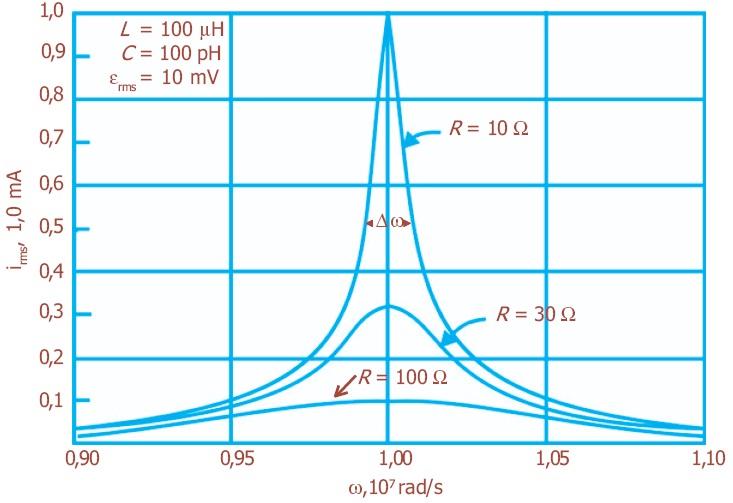 Rangkaian arus bolak balik listrik daya resonansi pengertian resonansi dalam rangkaian rlc untuk tiga nilai r berbeda ccuart Gallery