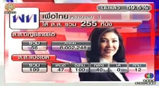 ผลการนับคะแนน เลือกตั้ง 2554 พรรคเพื่อไทย ทั่วประเทศ
