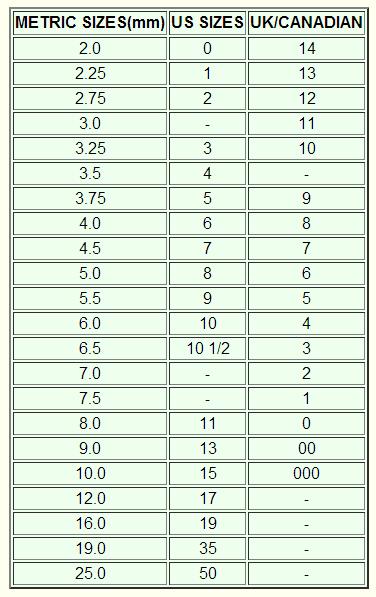 Karn Knits Needle Gauge Conversion Table Chart
