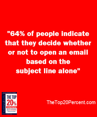 64% of people indicate that they decide whether or not to open an email based on the subject line alone