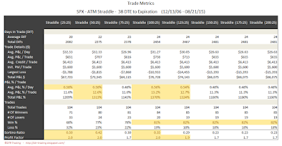 SPX Short Options Straddle Trade Metrics - 38 DTE - Risk:Reward 25% Exits