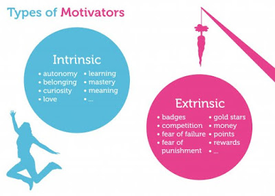 https://m0t1v8me.wordpress.com/2013/10/10/intrinsic-vs-extrinsic-motivation/