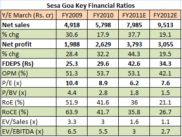 Stock analysis of Sesa goa after budget 2011