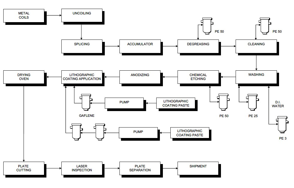 process flow sheets  january 2012