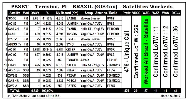 Status Satellites