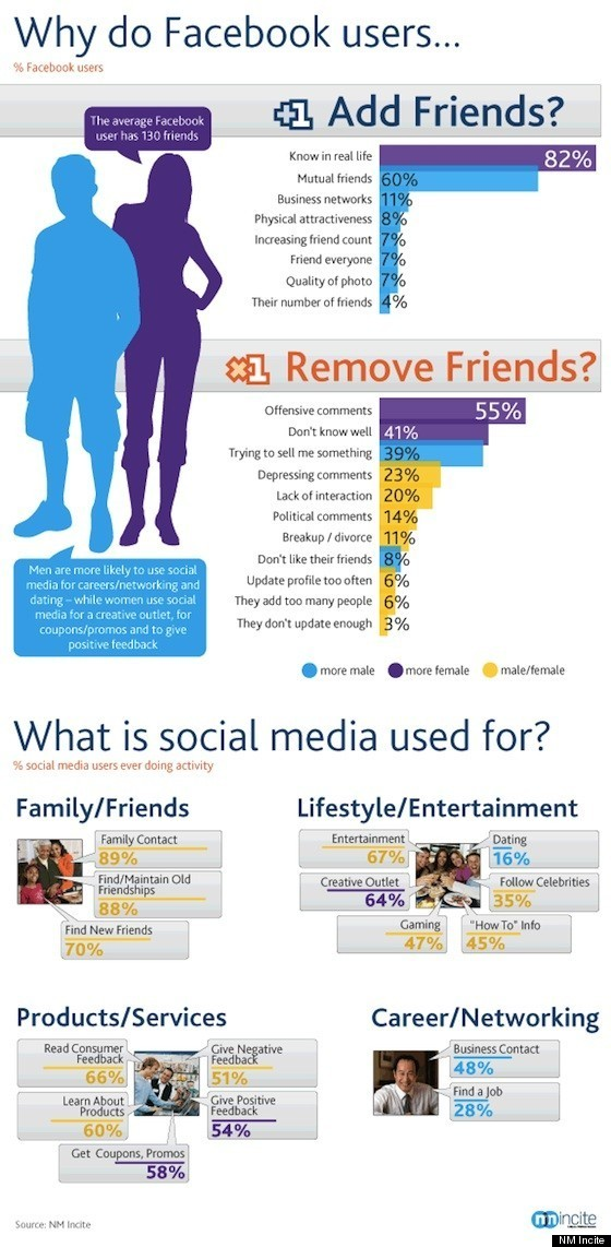 Infographic-on-Why-Facebook-Users-Friend-and-Unfriend