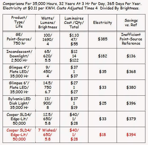 Garage Lighting Fluorescent Vs Led: Energy Conservation How To: Is Fifty Lumens Per Watt Enough?