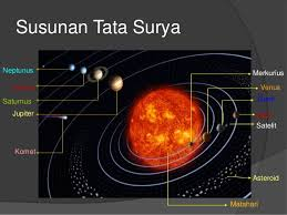 Sistem Susunan Tata Surya