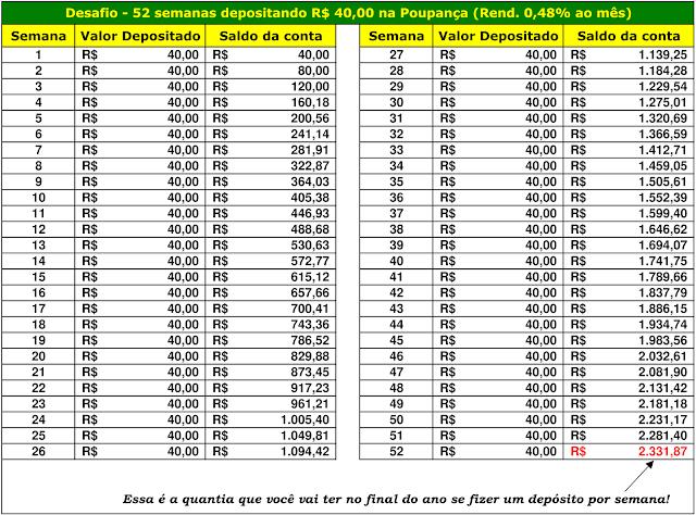 Desafio - 52 semanas depositando R$40,00 na Poupança (Rend. 0,48% ao mês)