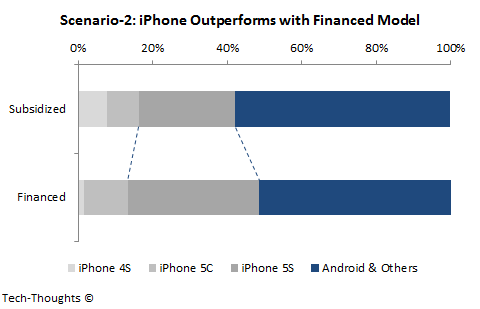 iPhone Surge - Financing