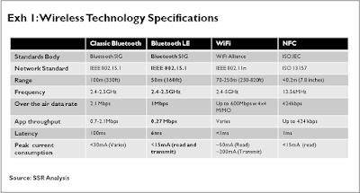 Bluetooth Specifications