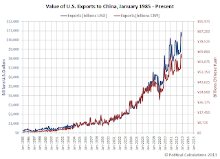Value of U.S. Exports to China, January 1985 - December 2012
